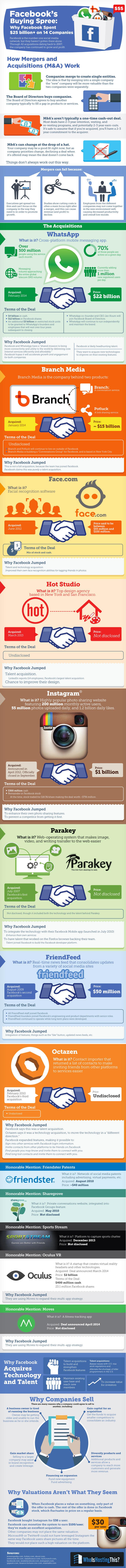 Facebook acquistion