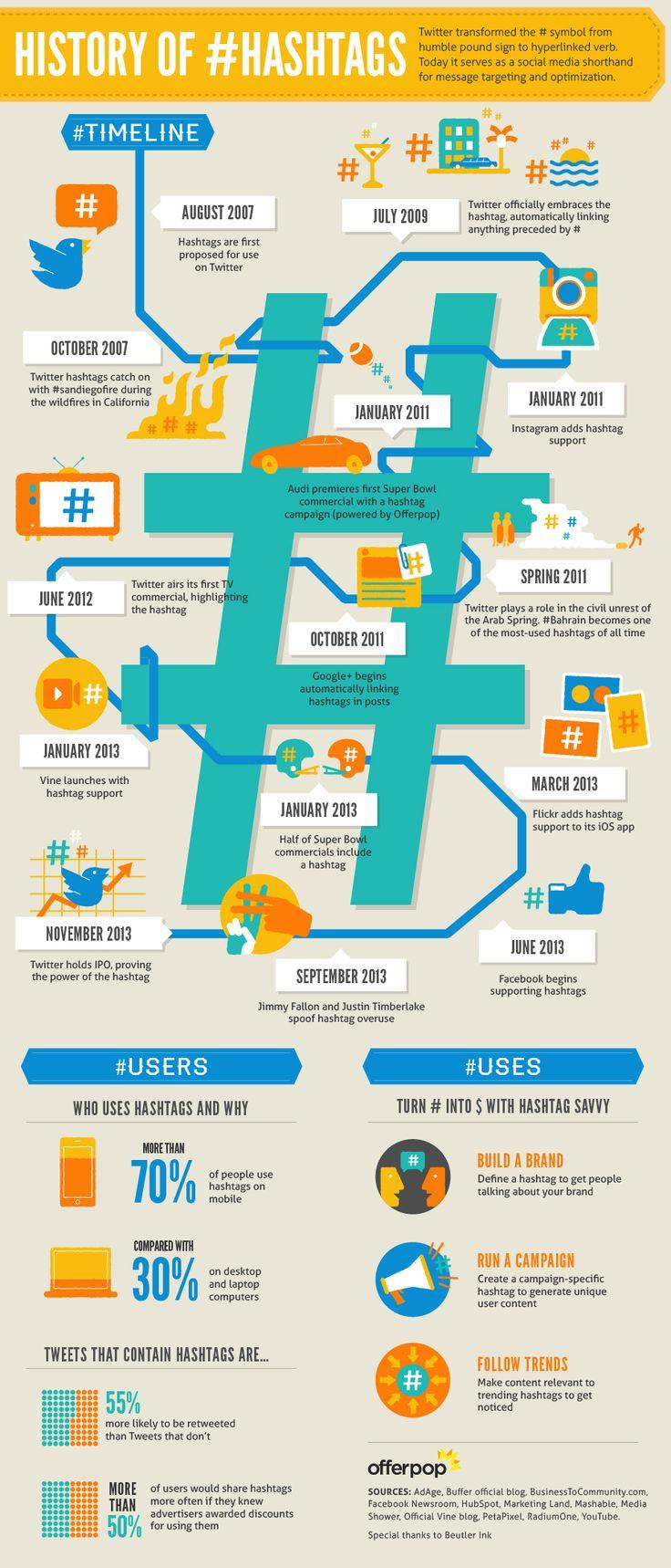 Hashtags history