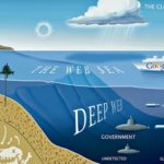 Underground websites and unseen content | Deep Web (Infographic)