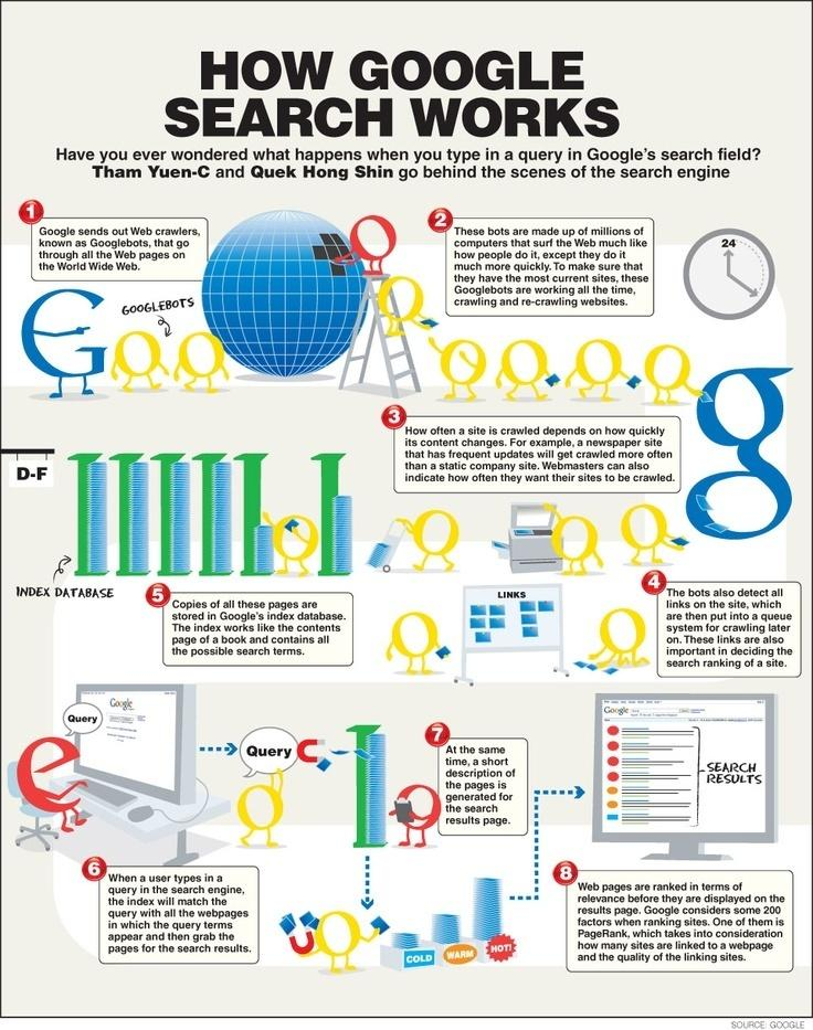 how-google-search-works-infographic