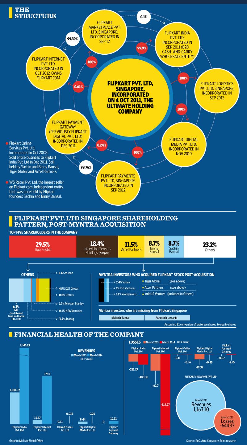 Flipkart infograph